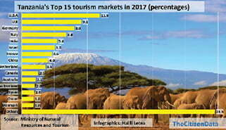 US is Tanzania's top source of tourists
